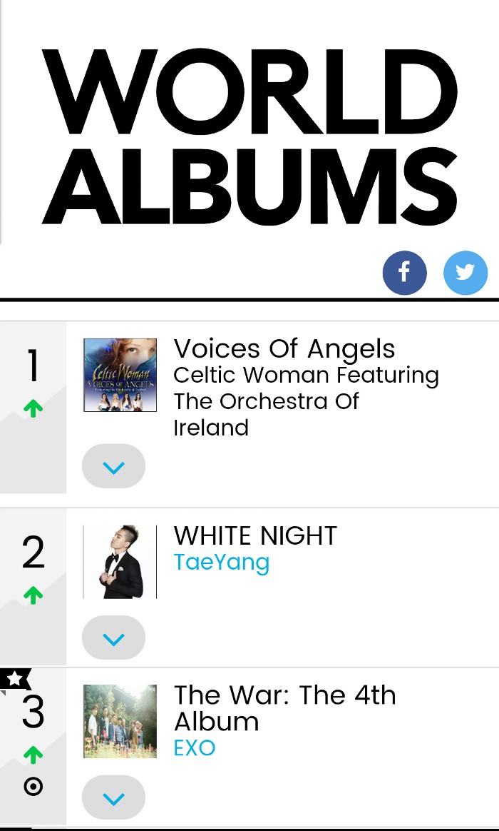 Billboard World Music Charts no. 1